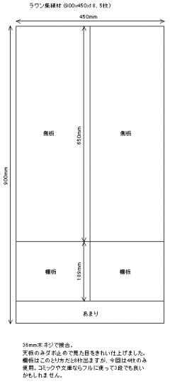裁断モデル